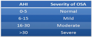 Severity Obstructive Sleep Apnoea