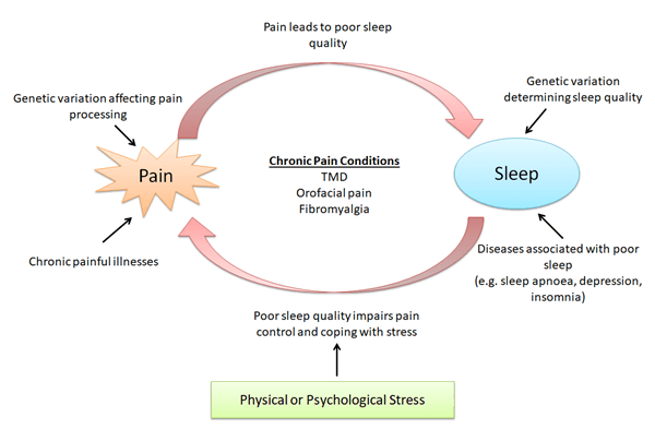 chronic-pain-conditions