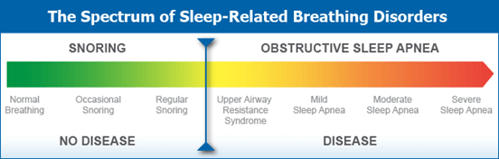 Spectrum Sleed related breathing disorders